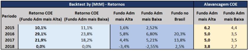 Comparação do retorno entre COEs da PIMCO e o fundo PIMCO