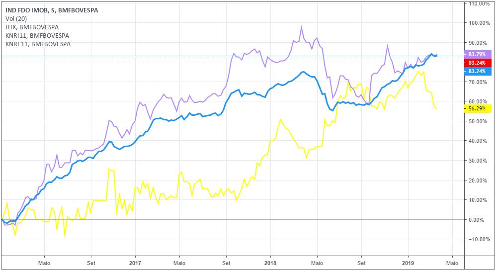 Comparação do retorno dos fundos KNRI11 e KNRE11 com o IFIX