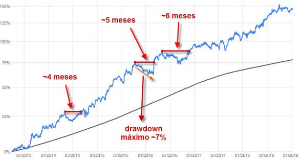Gráfico de rentabilidade do Murano com destaque para os períodos de drawdown