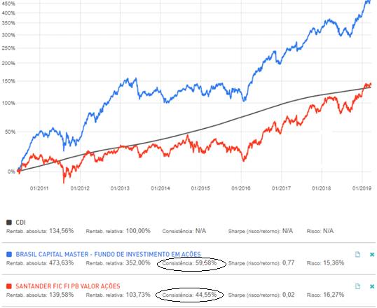 Comparativo de rentabilidade entre Brasil Capital Master, Santander FIC FI PB Valor Ações e o CDI