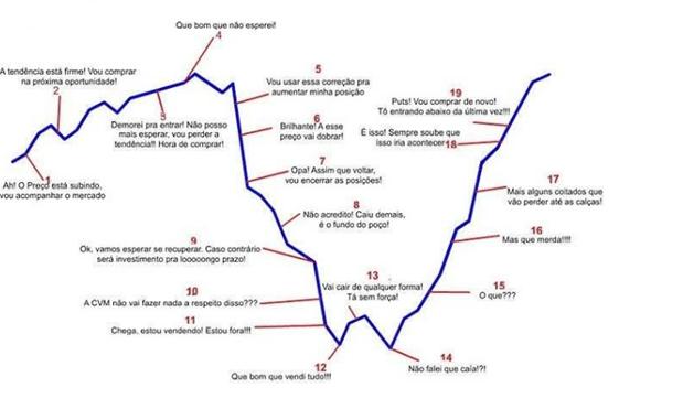 Humor dos investidores frente as oscilações dos preços dos ativos