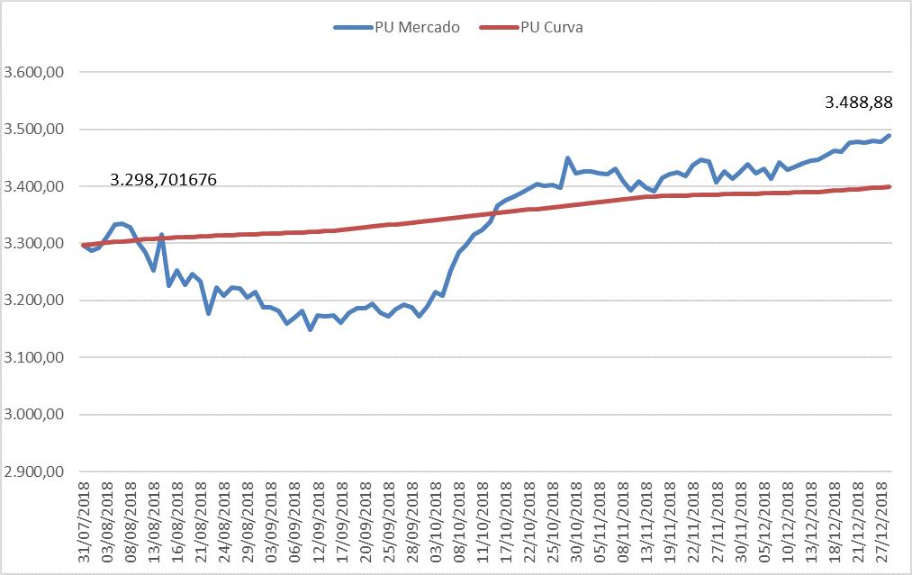 PU a mercado e PU na curva