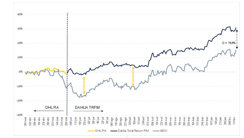 Comparativo de rentabilidade do fundo Dahlia Total ReturnFIC FIM com o Ibovespa