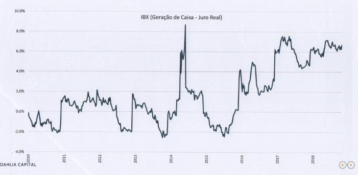 Retorno médio da bolsa de valores de 2010 a 2018