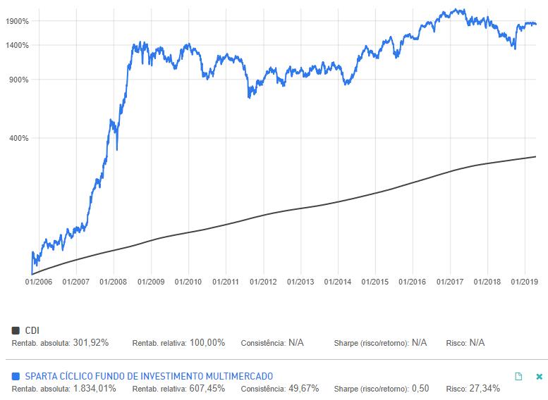 Comparador CDI e Sparta Cíclico - fundo de investimento em commodities