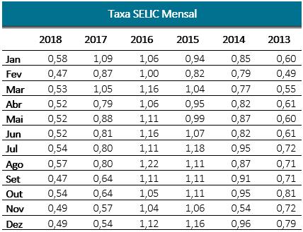 Taxa Selic mensal de 2013 a 2018