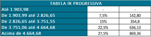 Tabela de Imposto de Renda progressiva
