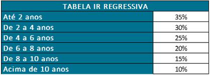 Tabela de Imposto de Renda Regressiva