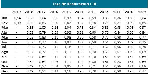 Taxa de rendimento CDI ao longo dos anos