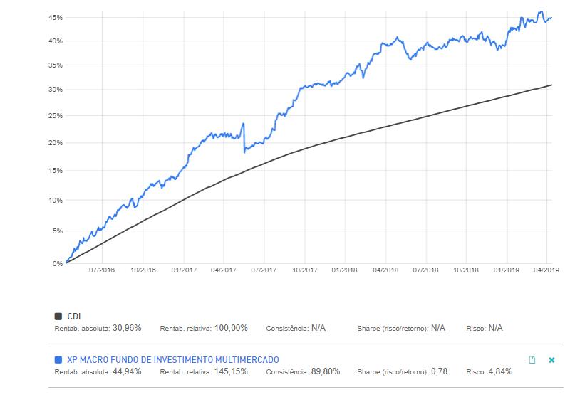 Comparativo de rentabilidade entre o XP Macro e o CDI