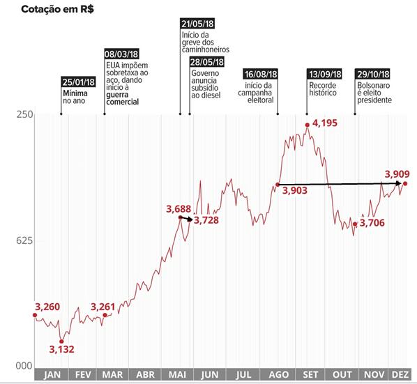 Desempenho do dólar em 2018
