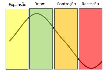 Estágios de um ciclo econômico