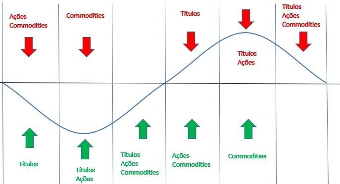 Investimento ideal para cada fase do ciclo econômico