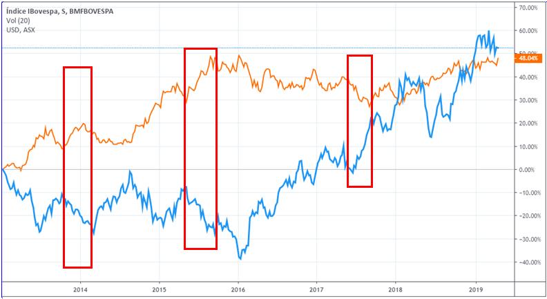 Comparativo entre o índice Ibovespa e o dólar